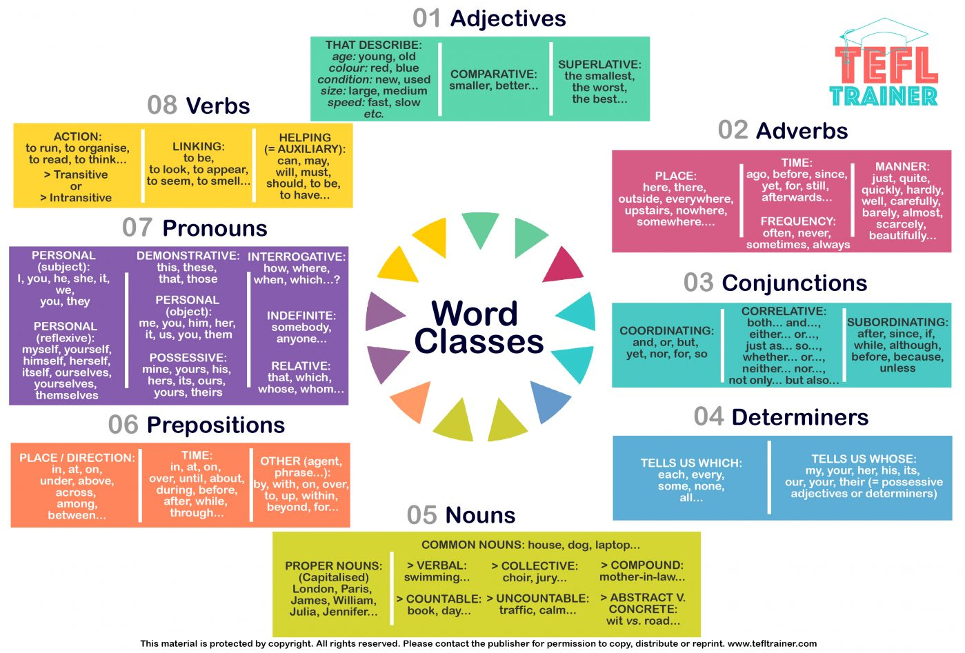 Word Classes by TEFL Trainer